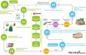 ecommerce flow