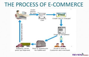 the process of ecommerce business
