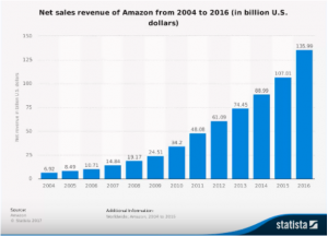 Amazing Selling Machine Amazon