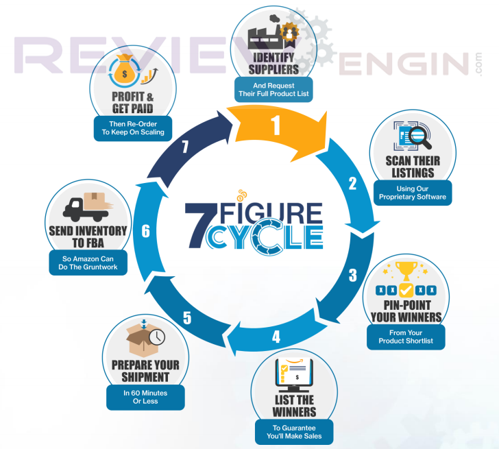 7 Figure Cycle process