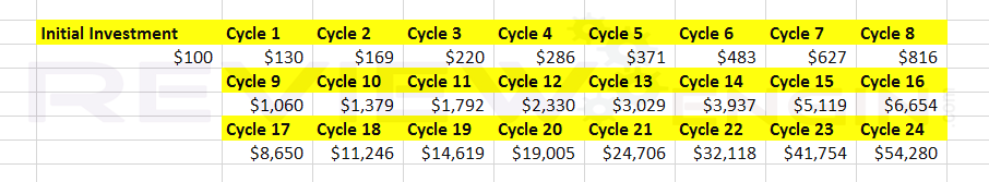 7 Figure Cycle Bonus