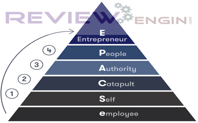 The 4 Stages To Becoming An Entrepreneur