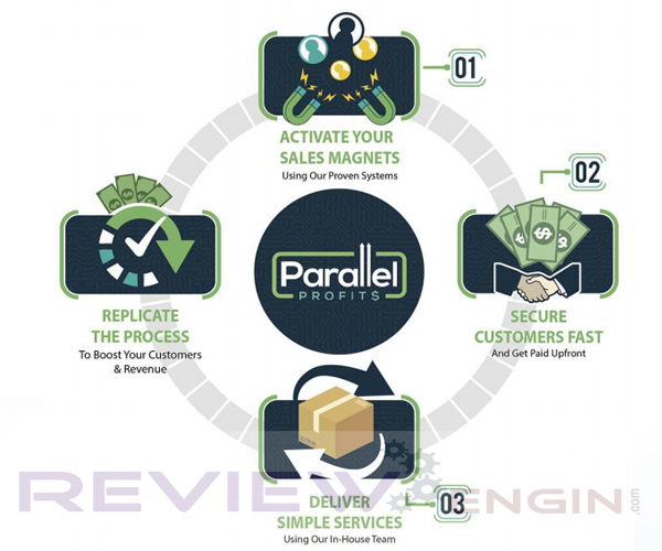 Parallel Profits Software