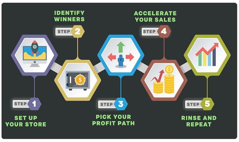 5 step system